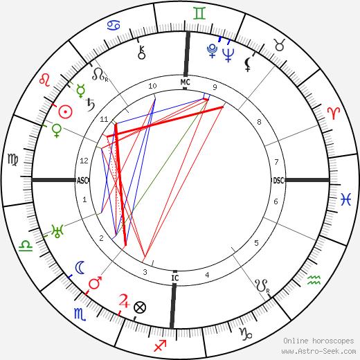 John Logie Baird astro natal birth chart, John Logie Baird horoscope, astrology