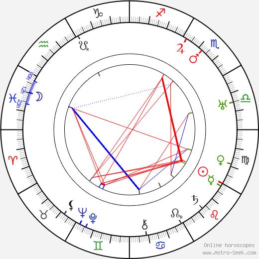 Kaarlo Aarni tema natale, oroscopo, Kaarlo Aarni oroscopi gratuiti, astrologia