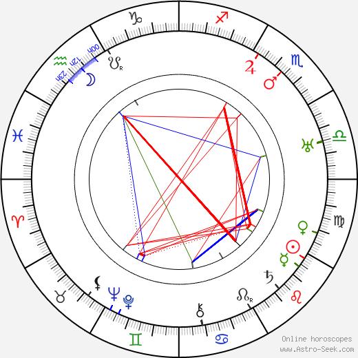 Konstantin Zubov birth chart, Konstantin Zubov astro natal horoscope, astrology