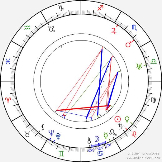 Mariana Hellerová tema natale, oroscopo, Mariana Hellerová oroscopi gratuiti, astrologia