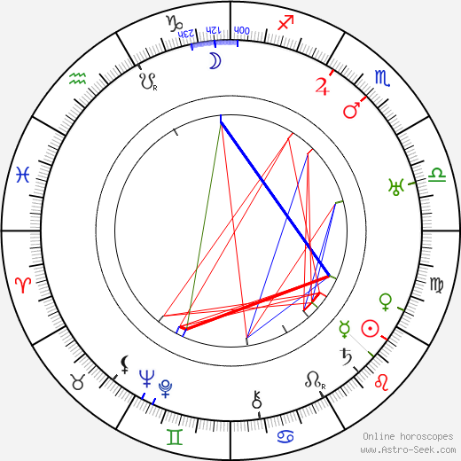 Monty Woolley astro natal birth chart, Monty Woolley horoscope, astrology