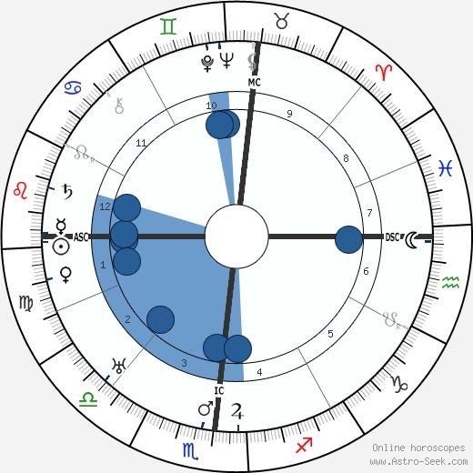 Sam Bartolet wikipedia, horoscope, astrology, instagram