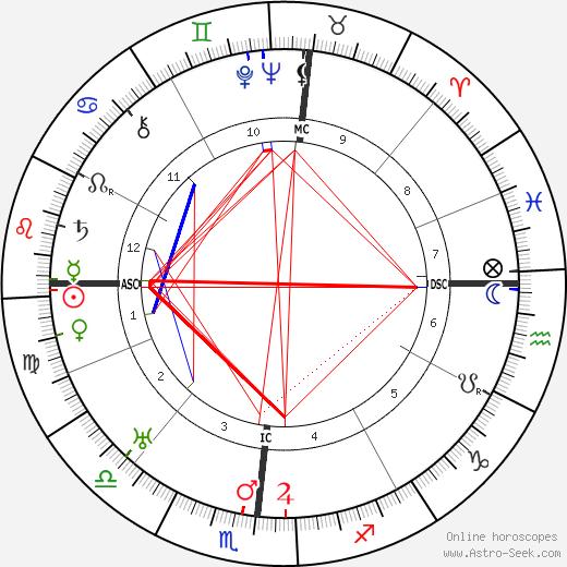 Sam Bartolet день рождения гороскоп, Sam Bartolet Натальная карта онлайн