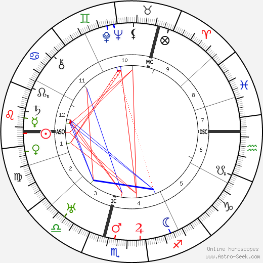 T. E. Lawrence birth chart, T. E. Lawrence astro natal horoscope, astrology