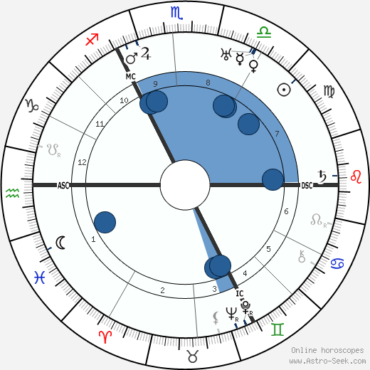 Adolf Weiss wikipedia, horoscope, astrology, instagram