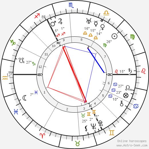 Adolf Weiss birth chart, biography, wikipedia 2018, 2019