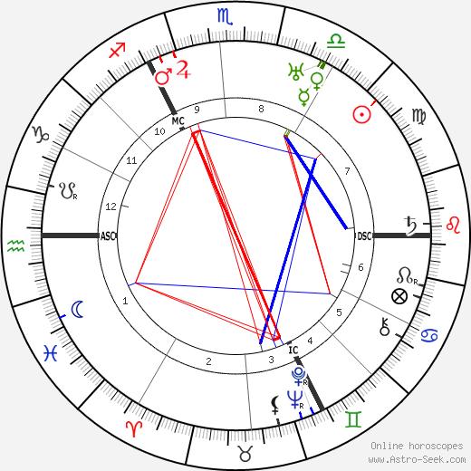 Adolf Weiss astro natal birth chart, Adolf Weiss horoscope, astrology