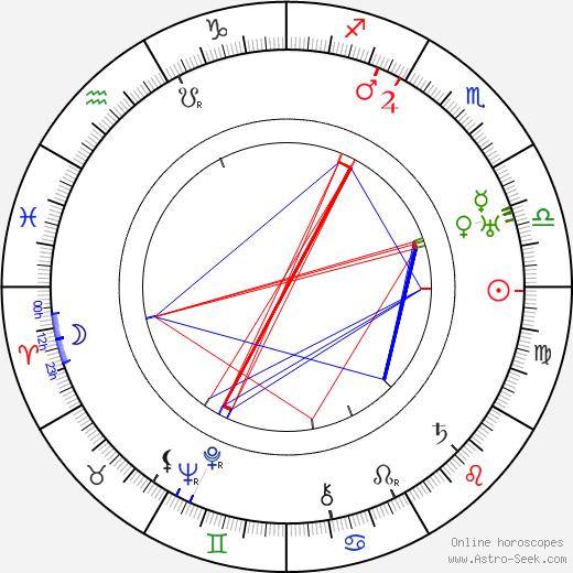 Camillo Kossuth birth chart, Camillo Kossuth astro natal horoscope, astrology
