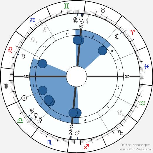 Eugene Leonardon wikipedia, horoscope, astrology, instagram