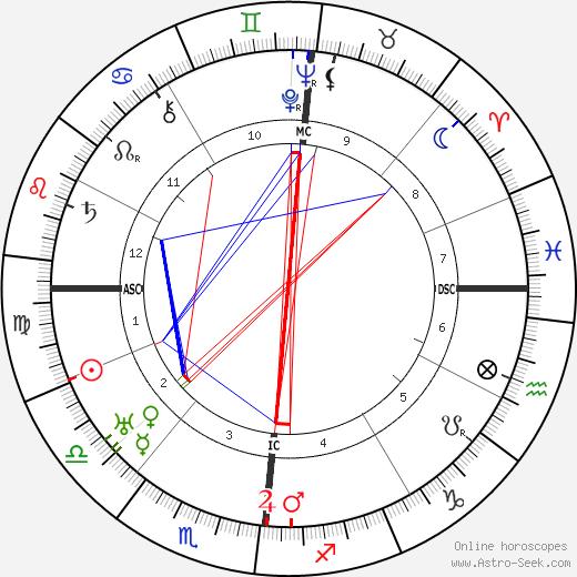 Eugene Leonardon день рождения гороскоп, Eugene Leonardon Натальная карта онлайн