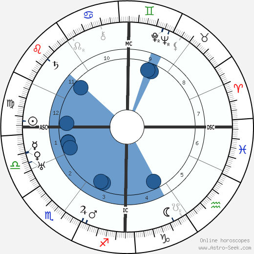 Fritz O. Laquer wikipedia, horoscope, astrology, instagram
