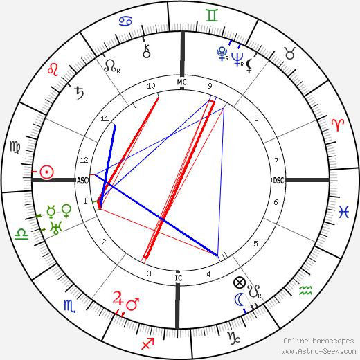 Fritz O. Laquer день рождения гороскоп, Fritz O. Laquer Натальная карта онлайн