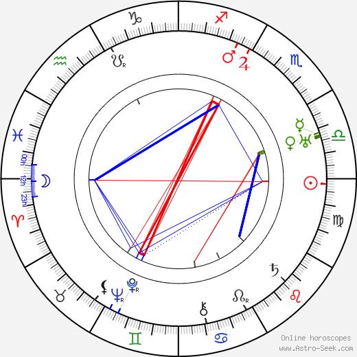 Georges Milton tema natale, oroscopo, Georges Milton oroscopi gratuiti, astrologia