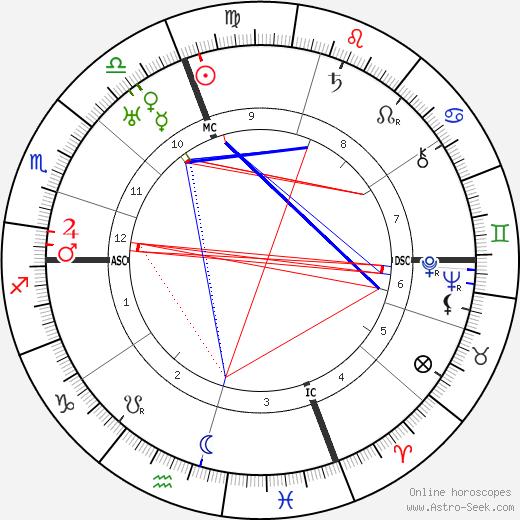 Gianfranco Giachetti birth chart, Gianfranco Giachetti astro natal horoscope, astrology