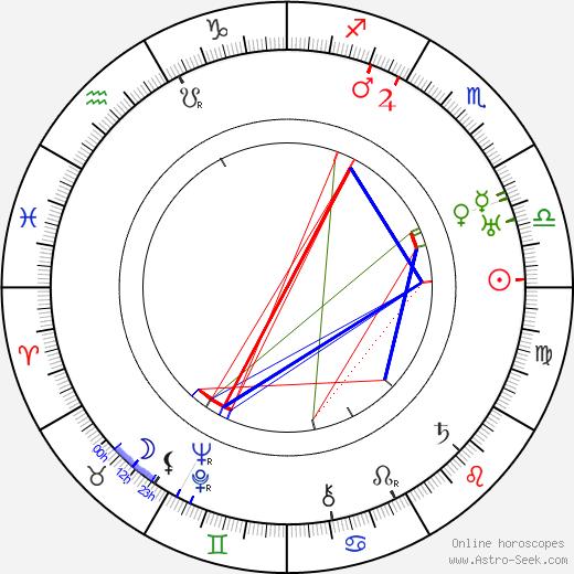 Josef Příhoda день рождения гороскоп, Josef Příhoda Натальная карта онлайн