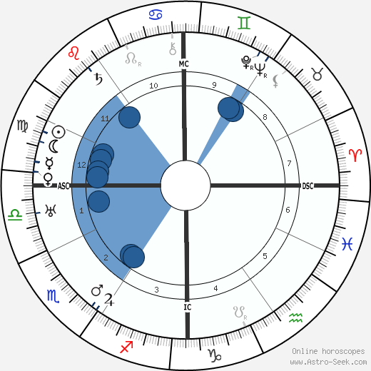 Joseph P. Kennedy wikipedia, horoscope, astrology, instagram