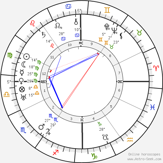 Joseph P. Kennedy birth chart, biography, wikipedia 2019, 2020