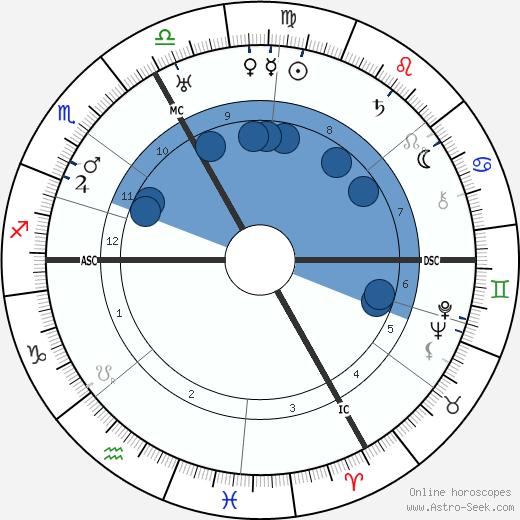 Leo Wohleb wikipedia, horoscope, astrology, instagram