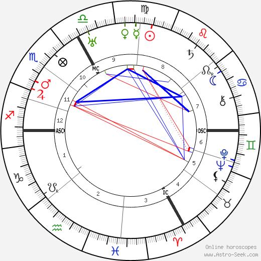 Leo Wohleb tema natale, oroscopo, Leo Wohleb oroscopi gratuiti, astrologia