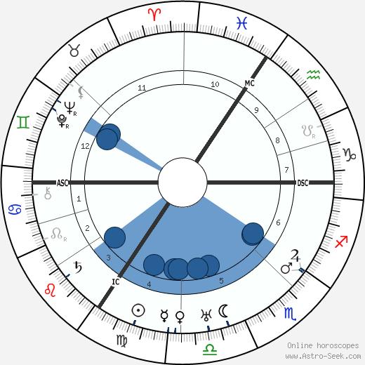 Louis Zimmer wikipedia, horoscope, astrology, instagram