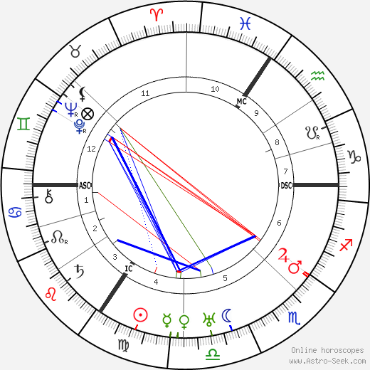 Louis Zimmer astro natal birth chart, Louis Zimmer horoscope, astrology
