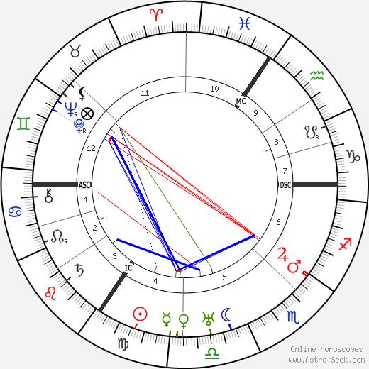 Louis Zimmer день рождения гороскоп, Louis Zimmer Натальная карта онлайн