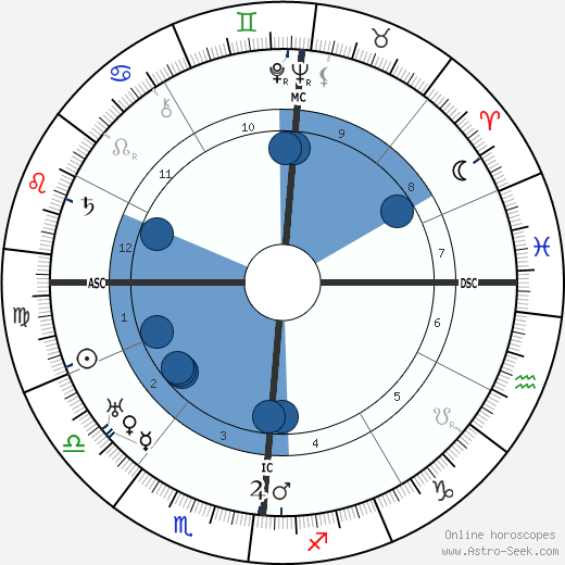 Lucien Baroux wikipedia, horoscope, astrology, instagram