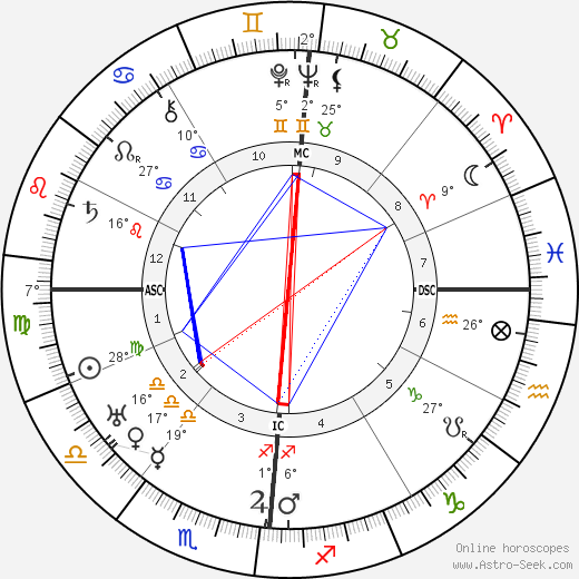 Lucien Baroux birth chart, biography, wikipedia 2019, 2020