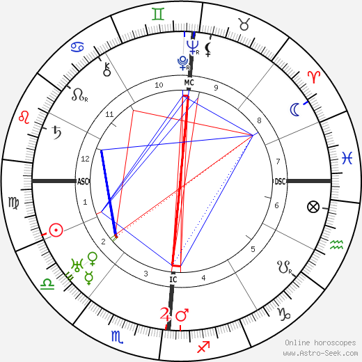 Lucien Baroux birth chart, Lucien Baroux astro natal horoscope, astrology