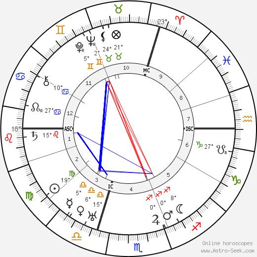 Maurice Chevalier birth chart, biography, wikipedia 2019, 2020