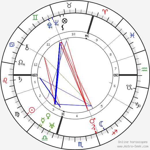 Maurice Chevalier astro natal birth chart, Maurice Chevalier horoscope, astrology