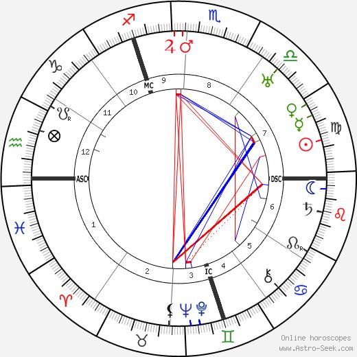 Оскар Шлеммер Oskar Schlemmer день рождения гороскоп, Oskar Schlemmer Натальная карта онлайн