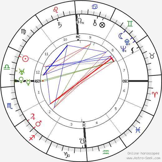 T. S. Eliot astro natal birth chart, T. S. Eliot horoscope, astrology