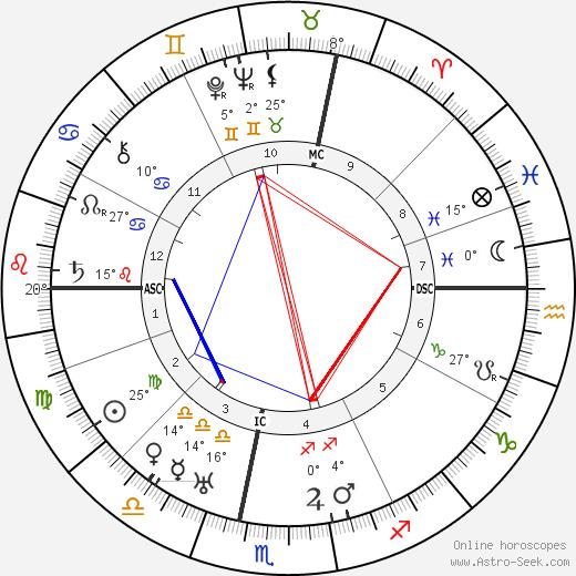 Toni Wolff birth chart, biography, wikipedia 2019, 2020