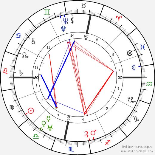 Toni Wolff astro natal birth chart, Toni Wolff horoscope, astrology