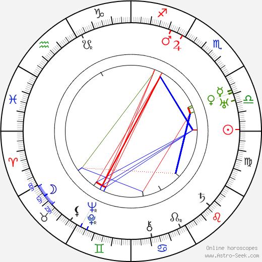 Urho Somersalmi astro natal birth chart, Urho Somersalmi horoscope, astrology