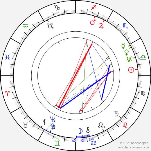 Václav Mlčkovský tema natale, oroscopo, Václav Mlčkovský oroscopi gratuiti, astrologia