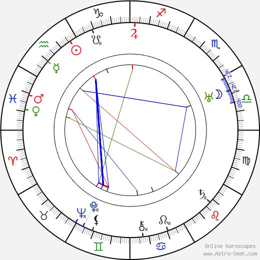 Franklin Pangborn день рождения гороскоп, Franklin Pangborn Натальная карта онлайн
