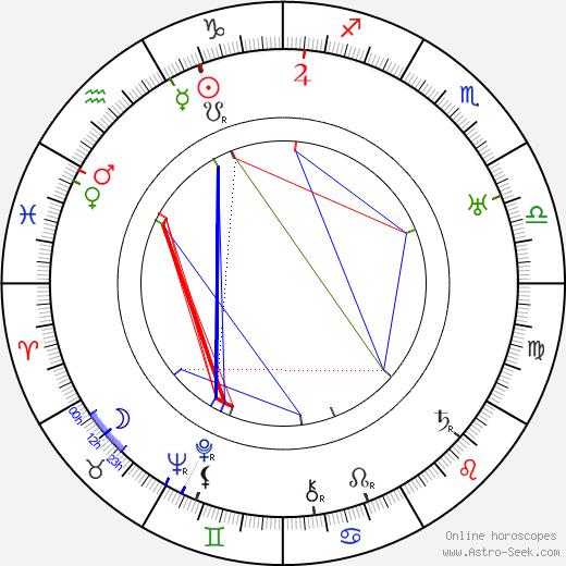 Joseph Santley birth chart, Joseph Santley astro natal horoscope, astrology