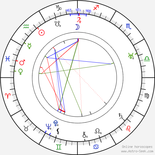Karl Hajos tema natale, oroscopo, Karl Hajos oroscopi gratuiti, astrologia