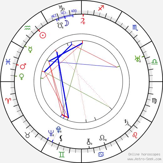 Ледбелли Leadbelly день рождения гороскоп, Leadbelly Натальная карта онлайн