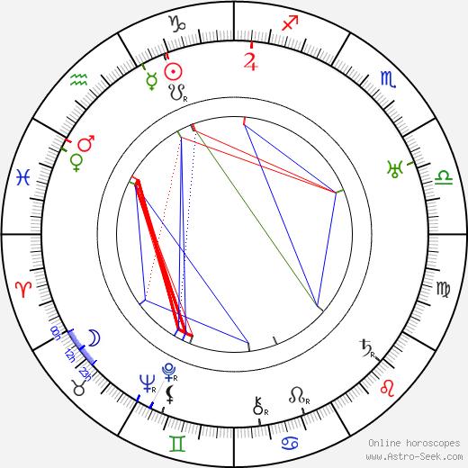 Рафаэль Бардем Rafael Bardem день рождения гороскоп, Rafael Bardem Натальная карта онлайн