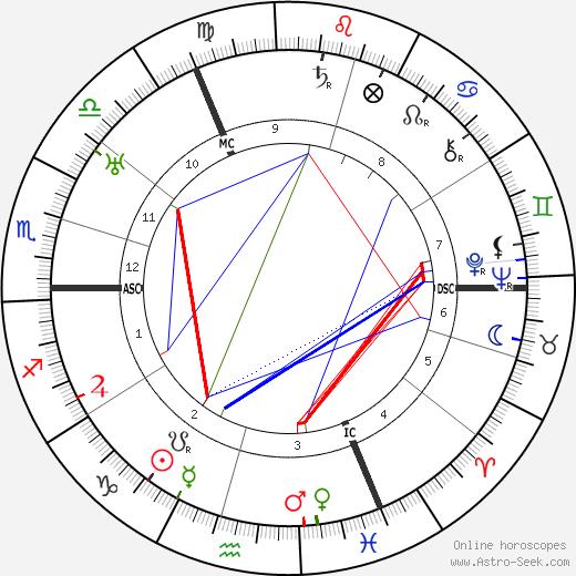 Robert Hirsh tema natale, oroscopo, Robert Hirsh oroscopi gratuiti, astrologia