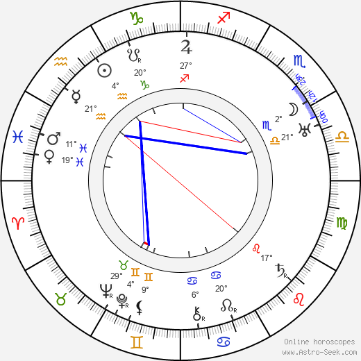 Rudolf Kadlec birth chart, biography, wikipedia 2019, 2020