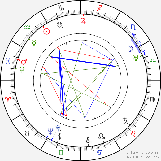 Rudolf Kadlec tema natale, oroscopo, Rudolf Kadlec oroscopi gratuiti, astrologia