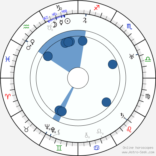 Slavomír Kratochvíl wikipedia, horoscope, astrology, instagram