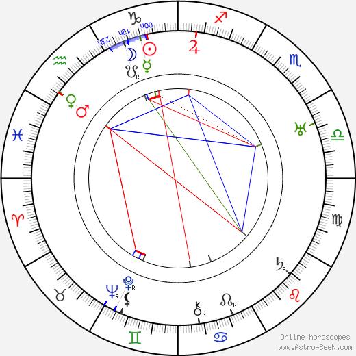 Slavomír Kratochvíl astro natal birth chart, Slavomír Kratochvíl horoscope, astrology