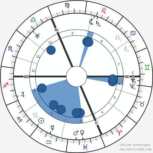 Sophia Taeuber-Arp wikipedia, horoscope, astrology, instagram
