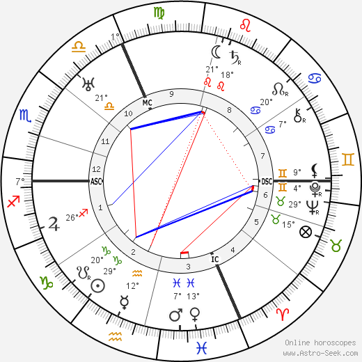 Sophia Taeuber-Arp birth chart, biography, wikipedia 2019, 2020