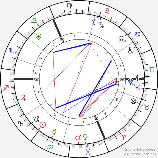 Sophia Taeuber-Arp день рождения гороскоп, Sophia Taeuber-Arp Натальная карта онлайн